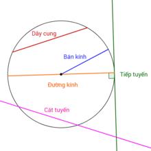 Ôn tập toán 9 phần hình học với chuyên đề đường tròn